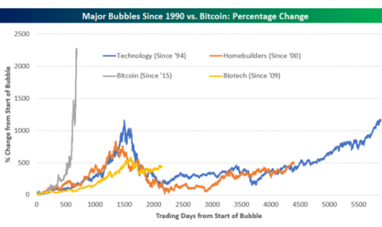 Bitcoin_Bubble_Fintax